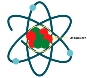 atoomkern
